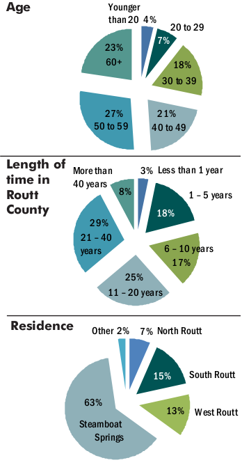 Pie charts detailing the demographics in percentages of participants in different age groups, length of time in Routt County, and which part of the county they reside in.
