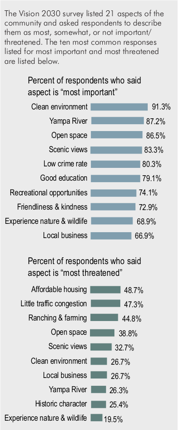 The Vision 2030 survey listed 21 aspects of the community and asked respondents to describe them as most, somewhat, or not important/ threatened. The ten most common responses listed for most important and most threatened are listed in this bar graph.