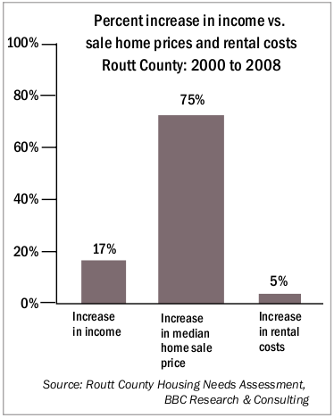 Percent increase in income vs. sale home prices and rental costs Routt County: 2000 to 2008