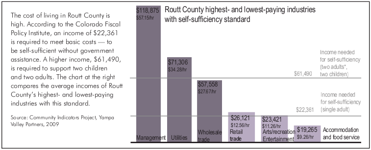 he cost of living in Routt County is high. According to the Colorado Fiscal Policy Institute, an income of $22,361 is required to meet basic costs - to be self-sufficient without government assistance. A higher income, $61,490, is required to support two children and two adults. The chart at the right compares the average incomes of Routt County's highest- and lowest-paying industries with this standard. Source: Community Indicators Project, Yampa Valley Partners, 2009