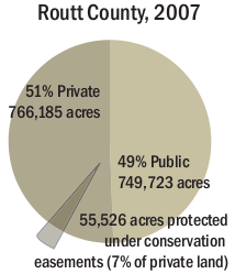 Routt County 2007 pie chart of private land, public land and percentage of land protected by conservation easements