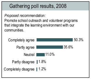 Gathering poll results 2008 Proposed recommendation: Promote school outreach and volunteer programs that integrate