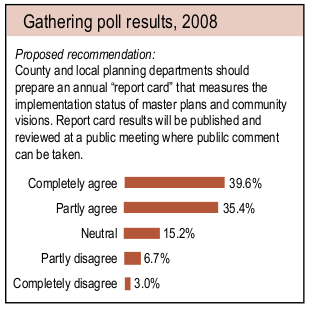Gathering poll results 2008 Proposed recommendation: County and local planning departments should prepare an annual
