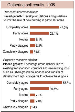 Gathering poll results 2008 Proposed recommendation: Paced growth: Develop regulations and guidelines to limit the rate of new building in particular areas. Proposed recommendation: Placed growth: Encourage urban density tied to existing transportation corridors and use existing tools, such as urban growth boundaries and transfer of development rights programs to achieve these goals.