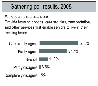 Gathering poll results 2008