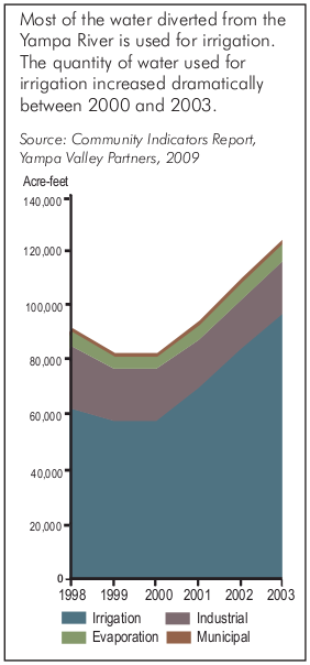 Most of the water diverted from the Yampa River is used for irrigation. The quantity of water used for irrigation increased dramatically between 2000 and 2003. Source: Community Indicators Report, Yampa Valley Partners, 2009