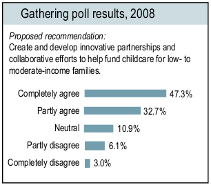 Gathering poll results 2008 Proposed recommendation: Create and develop innovative partnerships and collaborative efforts to help fund childcare for low to moderate income families.