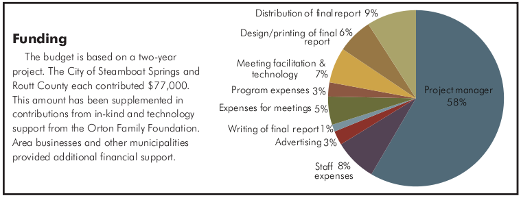 Funding, The budget is based on a two-year project. The City of Steamboat Springs and Routt County each contributed $77,000. This amount has been supplemented in contributions from in-kind and technology support from the Orton Family Foundation. Area businesses and other municipalities provided additional financial support. Pie chart showing the percentages of expenses.